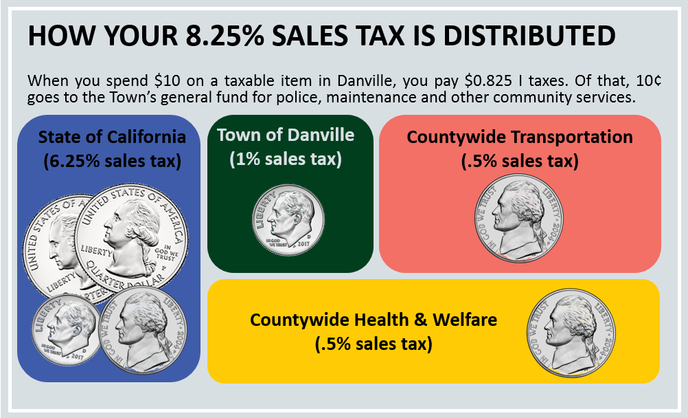 Image of Sales Tax Distribution, pictures of coins to demonstrate the 8.25% sales tax distribution